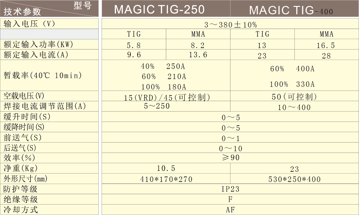 MAGIC TIG-250 400.png